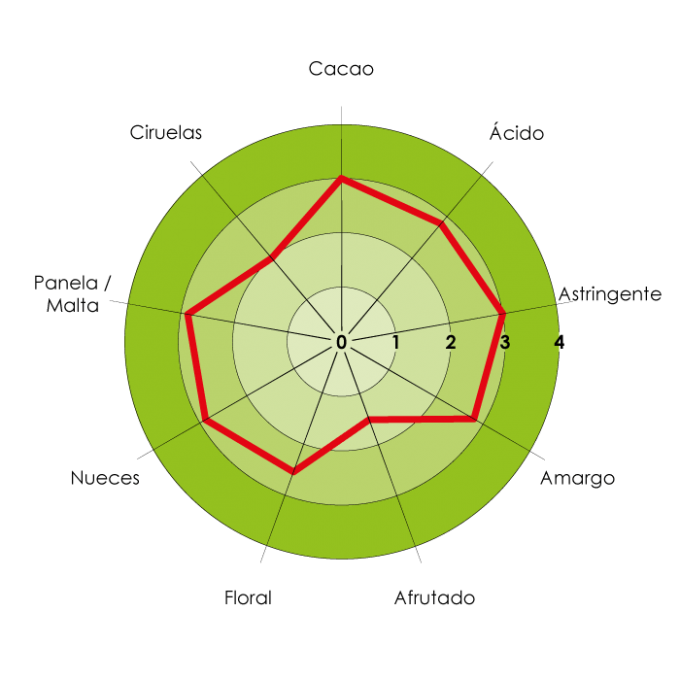Perfil-Sensorial-Gran-Palo-Blanco-ESP-110417-min